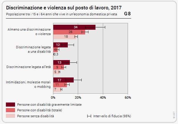 Grafico_Lavoro, discriminazioni e disabilità