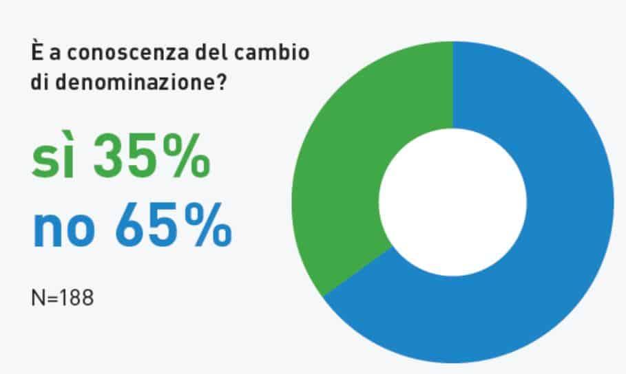 Sondaggio SUPSI_Brand awareness
